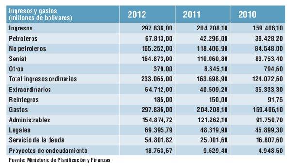 presupuesto 2013 destinará a los consejos comunales 26 3 del total
